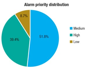 Figure 4.  When the number of high-priority alarms exceeds that of low-priority alarms, the methodology of how alarms are assigned priority should be evaluated