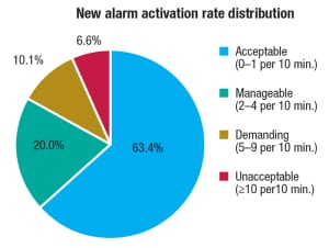 Figure 3.  Pie charts can supplement alarm performance reports and give information on how much time is spent in the acceptable range