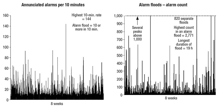 Figure 3.  During alarm flood periods, it is very likely that operators will miss important alarms