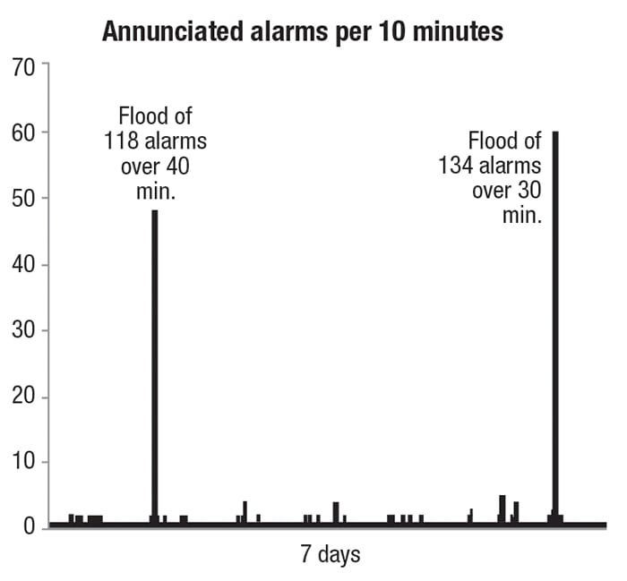 Figure 4.  Different alarm data can generate similar average alarm rates, and the average rate may not tell the full story