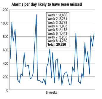 Figure 5.  Despite sound averages for alarm rates, it can still be the case that many alarms could be missed during alarm flood periods