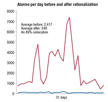 Figure 7. Alarm rates can usually be brought into target limits by alarm rationalization and bad-actor reduction steps