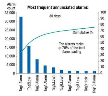 Figure 6.  In many cases, the most frequently occurring alarms make up the bulk of the total alarm load