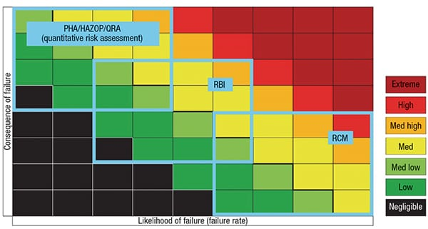 "Figure 1.  This graphical ""consequence-of-failure"" risk matrix shows the areas covered by process hazard analysis (PHA), risk-based inspection (RBI) and reliability centered maintenance (RCM)"