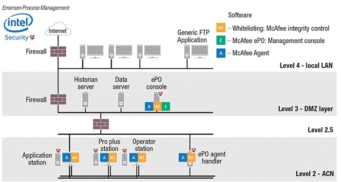 Figure 2.  The DeltaV reference architecture includes the managed whitelisting protection based on the Intel Security Application Control for DeltaV workstations