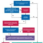 Figure 1.  This decision-tree flowchart provides guidance for faciity operators, as they assess potential hazards associated with the handling or production of powdered materials that could be potentially flammable or hazardous under the right conditions