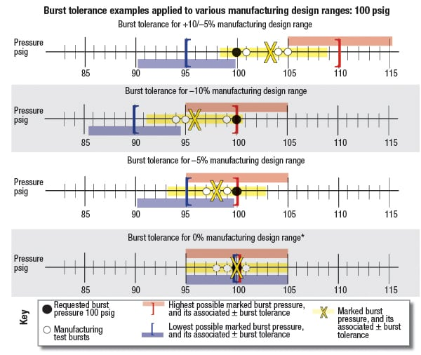 FIGURE 3.  The burst tolerance is the range in which a rupture disc will burst upon activation, relative to its marked burst pressure. ASME code defines the standard burst tolerance for rupture discs as ±5% of the marked burst pressure for pressures above 40 psig. For pressures up to and including 40 psig, the standard burst tolerance is ±2 psi