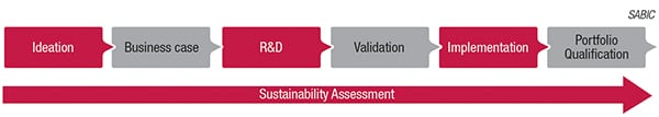 Figure 3. It is critical to evaluate sustainability early in the process-development phase