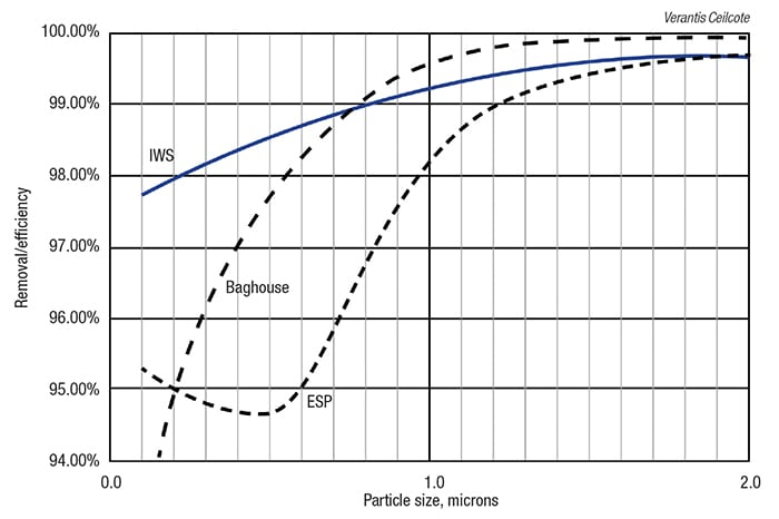 Figure 5.  In this graph of particle size versus removal efficiency, three of the most commonly used APC devices experience a decline in collection efficiency as the particle size of the pollutants falls. This phenomenon is least pronounced for the ionizing wet scrubber (IWS)
