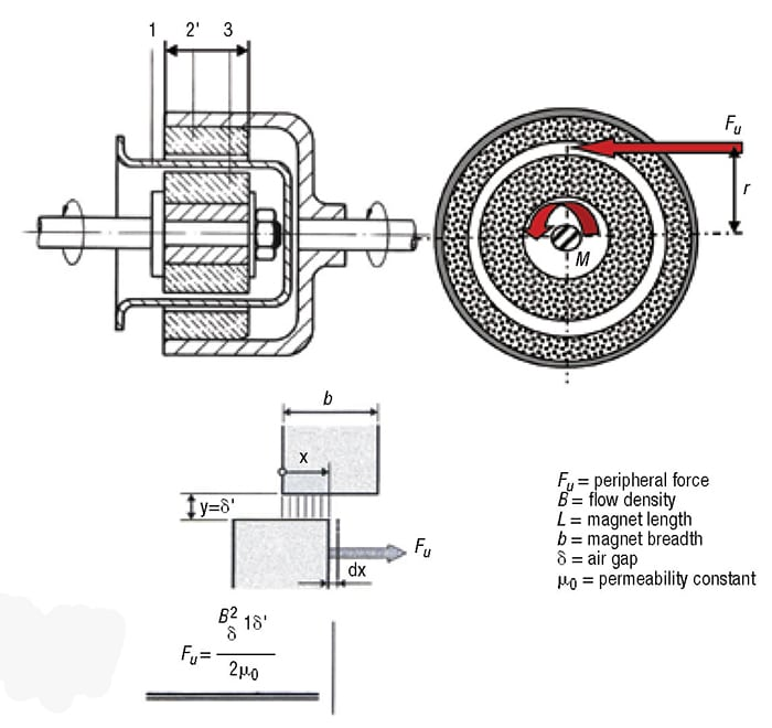 FIGURE 1. Modern magnetic-drive technology facilitates torque transmission without a shaft passing through