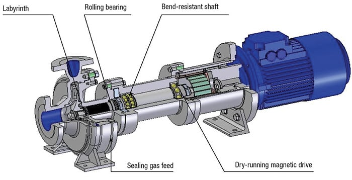 FIGURE 2. In situations with zero flowrate, it is imperative to ensure that the pump and its bearing can properly handle the ensuing conditions