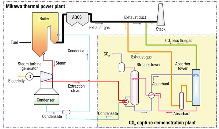 carbon-capture