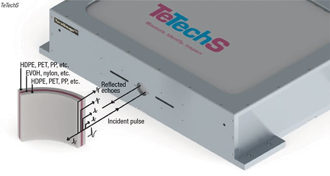 FIGURE 4. A time-of-flight approach allows THz-based inspection of multilayer plastic parts