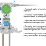 Figure 1.  This is a representative illustration of the working internals of a differential pressure instrument
