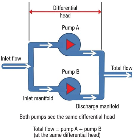parallel pump Parallel pump arrangements are pretty common in important industrial applications where a main pump is in use and a spare pump is idle in parallel with the main if the main pump shuts down, the spare is started quickly to keep the operation going.