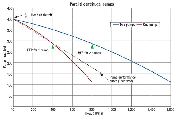 Figure 3.  Shown here are performance curves where pump head is plotted against flow for a single centrifugal pump, and for two identical centrifugal pumps  operating in parallel