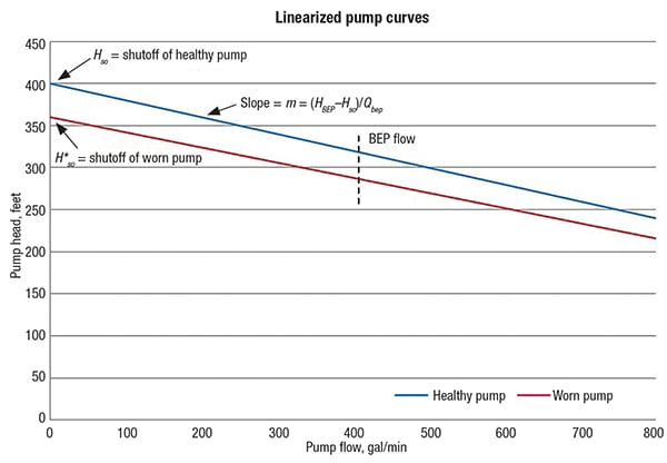 Figure 4.  The blue line represents a linearized form of a healthy centrifugal pump curve, and the red line represents a linearized form of a pump curve for of a worn centrifugal pump