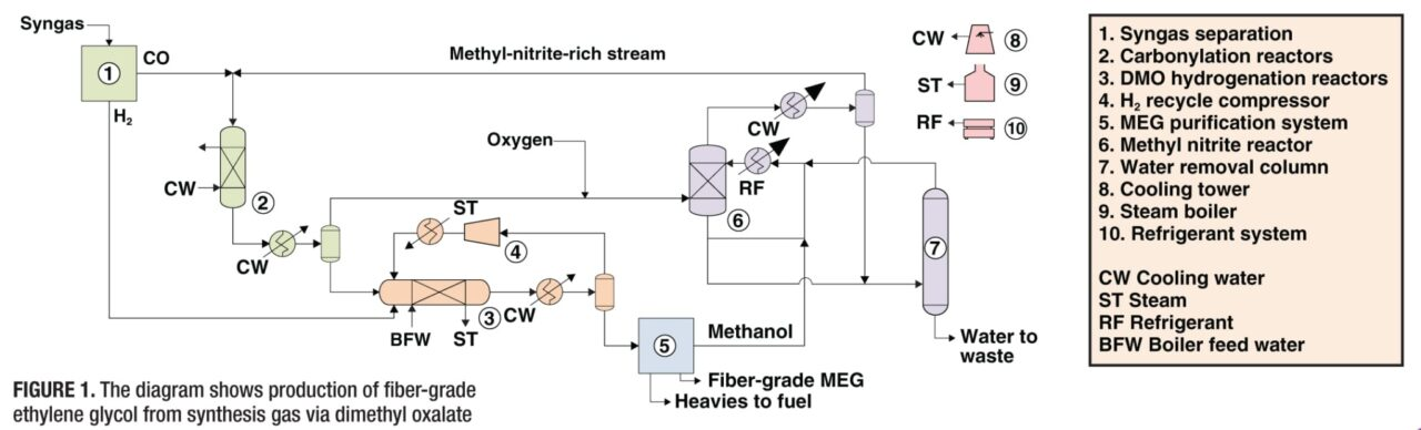 technology profile ethylene glycol production from syngas page 1 - Ethylene Oxide Process Flow Diagram