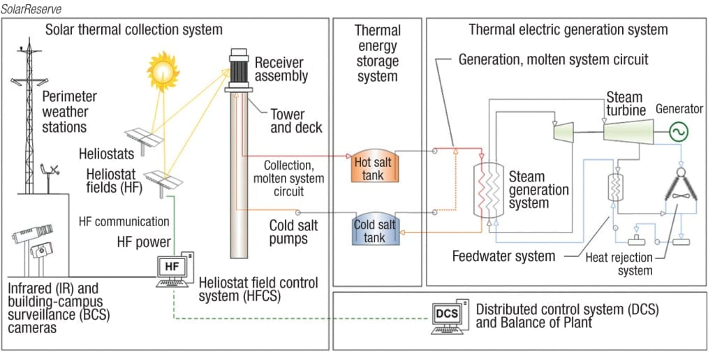 Figure 2. This diagram shows the principles of operation of a tower CSP plant with energy storage