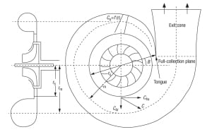 FIGURE 5. Considerations related to friction, flow velocity and circumferential variation are important when evaluating the design of a compressor's volute