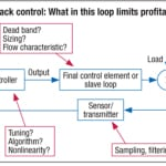 Figure 5. Several aspects of a process-control loop can influence performance and profitability