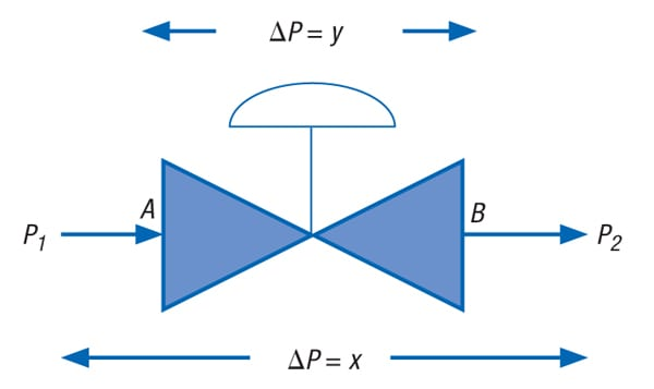 FIGURE 1.  Shown here is a typical control valve circuit, which is used illustratively in the descriptions provided in the main text