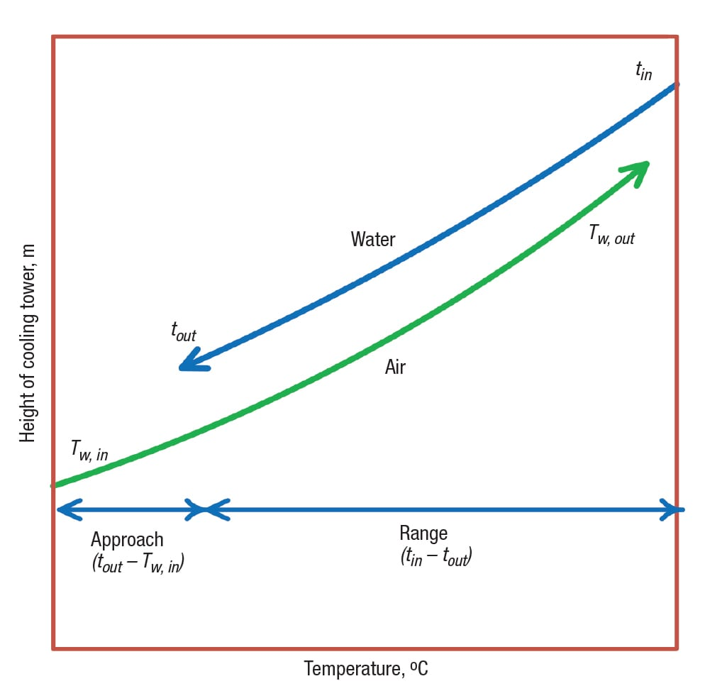 FIGURE 1.  Shown here is the typical variation of the water temperature and the wet-bulb temperature of the air stream as the hot water inlet stream flows down from the top of the cooling tower and the air stream flows upward along the height of the cooling tower