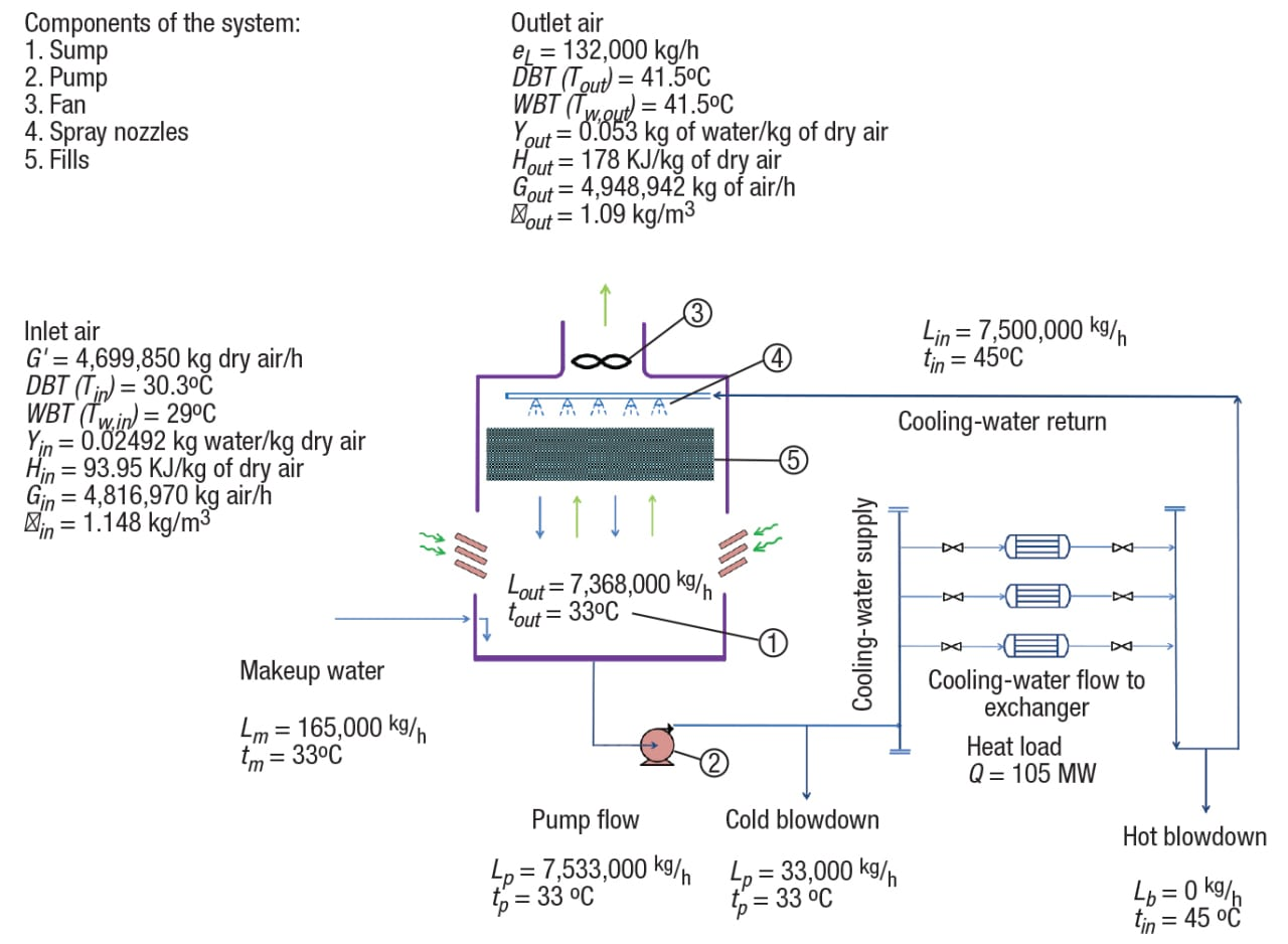 FIGURE 2.  This schematic diagram depicts the parameters of the case study cooling tower system.  Note: All three cells and three fans are lumped together and shown as a single unit