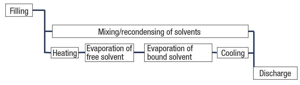 Figure 1.  Batch drying processes typically consist of the components and steps shown here