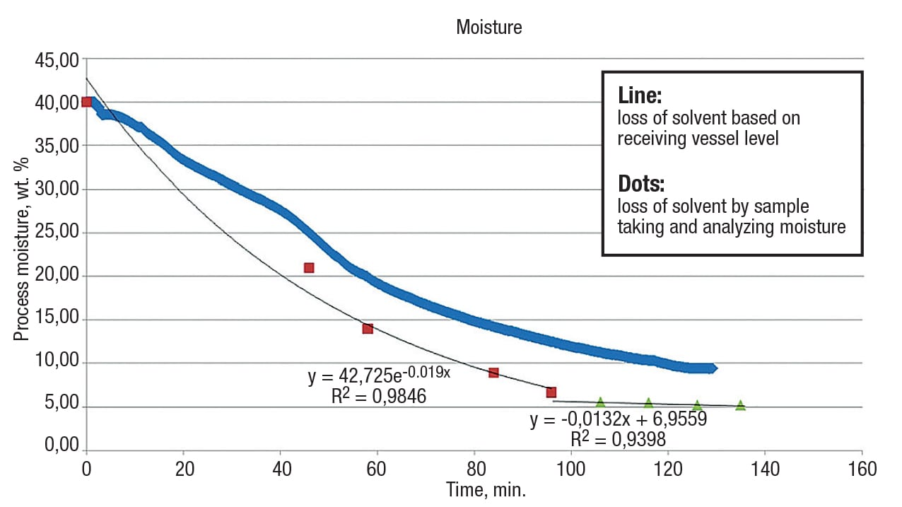 Figure 6.  Drying curves show the progression of solvent content in the solid material over the drying time