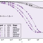 FIGURE 1. The effects of shape factor (a) and concentration on adsorption are shown for both theoretical and numerical solutions [1]