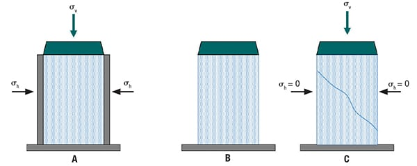 Figure 1. Uniaxial testing involves the construction and subsequent fracture of a consolidated powder column, to directly measure uniaxial unconfined yield strength (uUYS) for competing materials (h = minor consolidation stress; v = major principal stress)