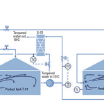 Figure 2.  This diagram shows an external cooling arrangement for a pair of storage tanks