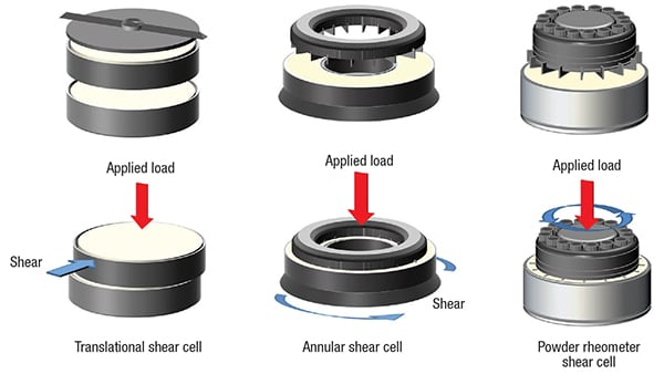 Figure 2. Biaxial shear cells measure the forces required to shear one consolidated powder plane relative to another to quantify UYS and determine values for FF and ff