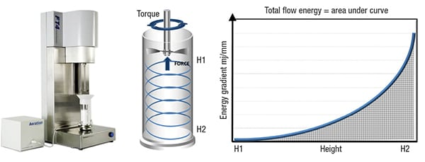 Figure 3. Dynamic testing measures the powder in motion and can be applied to samples in a consolidated, moderate stress, aerated or even fluidized state