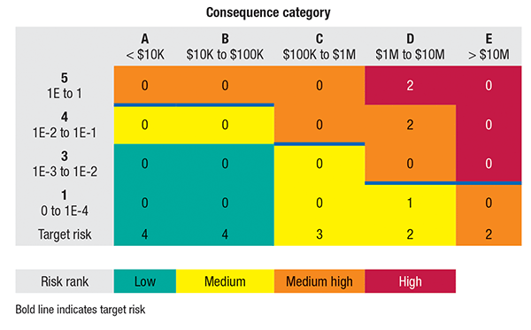 FIGURE 3.  Risk-ranking data can be used to categorize the IOW limits, as shown here. High-risk events will require a Critical IOW. Events with medium risk may require a Standard IOW, and low-risk events may be categorized as requiring an Informational IOW only