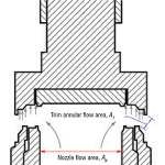 Figure 4.  PRV nozzle flow area and trim flow area are important parameters to consider for mass flux calculations
