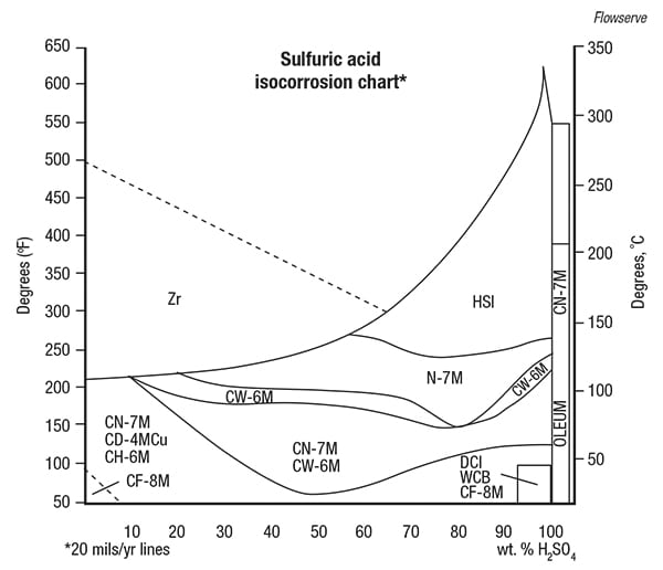 FIGURE 1.  This sulfuric acid isocorrosion chart depicts corrosion performance of several materials