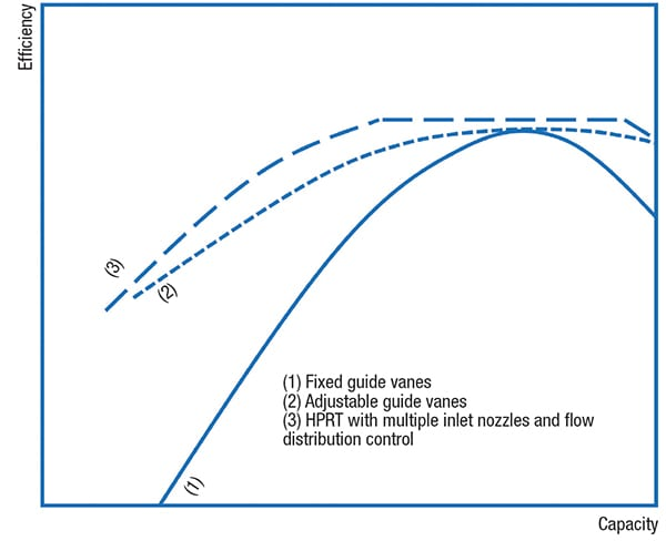 Figure 3.  Shown here is the efficiency curve for three different HPRT  constructions