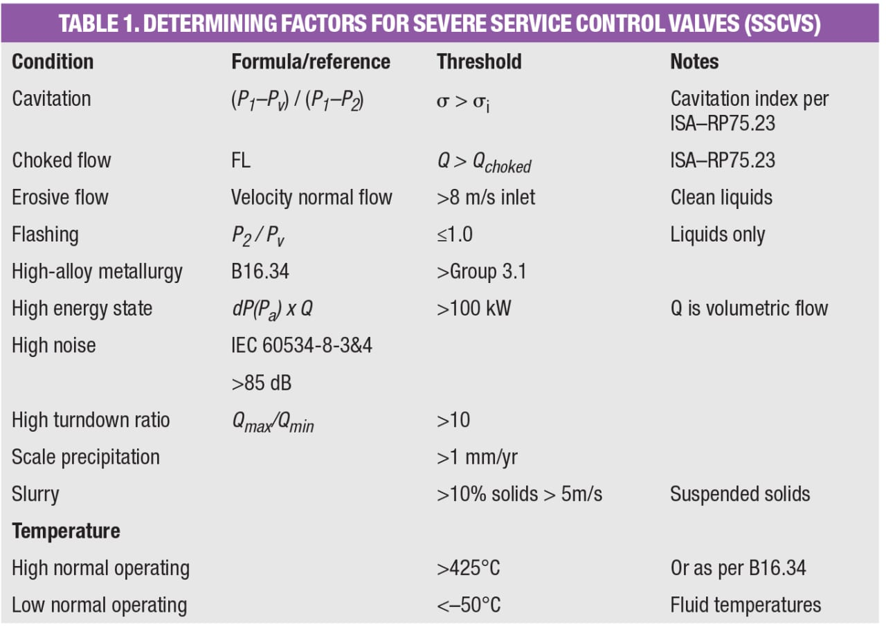 Selection of severe service valves chemical engineering page 1 15che060117fr2scjp52 58dd nvjuhfo Choice Image