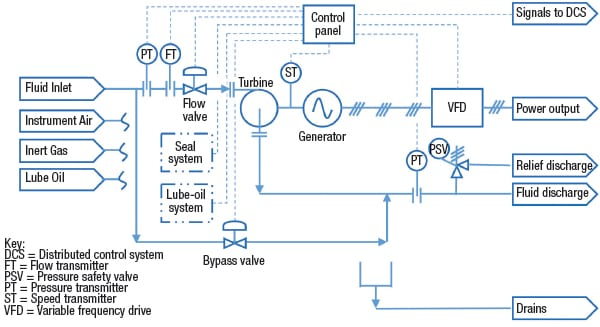 Figure 6. Shown here are the typical components used in an HPRT system (with inlet flow control)