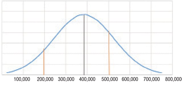 Figure 1.  Shown here is the predicted population distribution for the calculating confidence level example