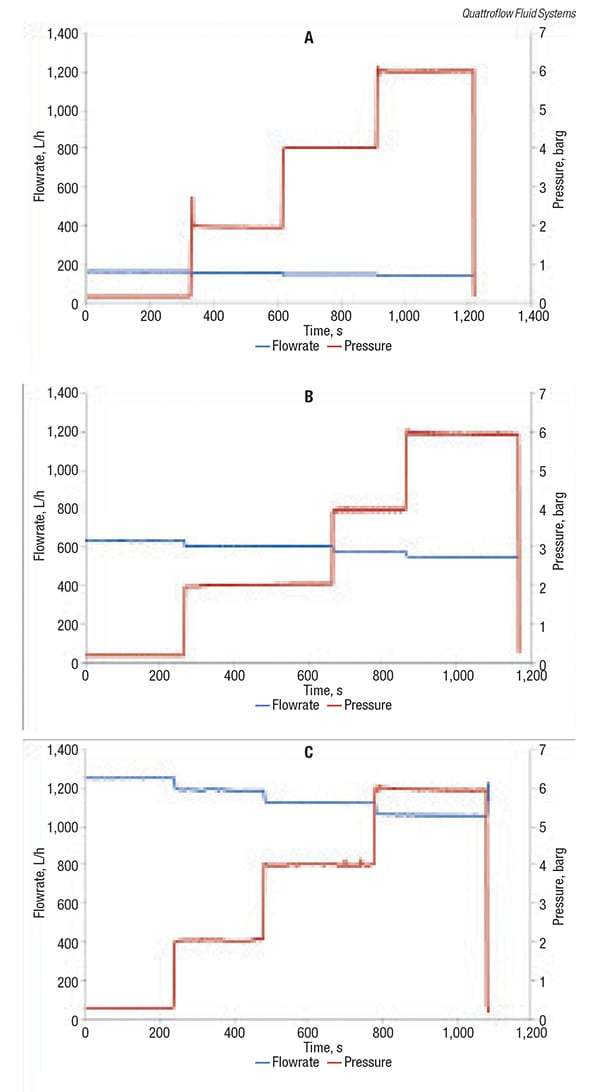 Figure 2.  These graphs show the flow behavior of a quaternary diaphragm pump  as at different pressures for three different pump speeds: 250 rpm (a), 1,000 rpm (b) and 2,000 rpm (c) (see sidebar text for details)