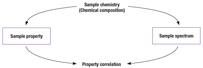 FIGURE 1.  The best situation is where there is a direct and distinct relationship between the spectroscopic analysis and the specific property being measured. In such a scenario, the spectrum accurately reflects the property under investigation