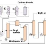 Figure 1. This diagram shows a typical vapor-phase oxidation process for vinyl acetate production