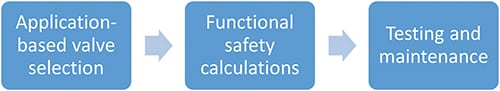 Figure 2.  The key to avoiding systematic valve failures is application-based valve selection, which is supported by functional safety calculations and regular testing and maintenance