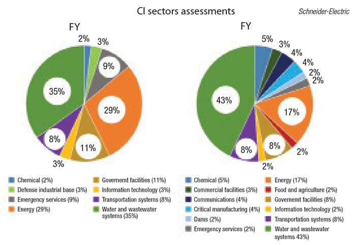 Figure 1.  This diagram of the Critical Infrastructure Sectors Assessment for 2015 and 2016, as seen in the Industrial Control Systems Cyber Emergency Response Team (ICS-CERT) annual assessment report, shows that the number of assessments on chemical facilities has grown from 2% in 2015 to 5% in 2016 so there is recognition of the increasing threat