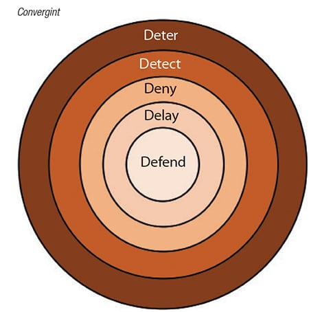 Figure 2.  The goal of physical security is to keep the facility and chemical supply chain safe. Security should aim to first deter, then detect, deny, delay and, finally, defend. One of the current areas of focus is in early detection