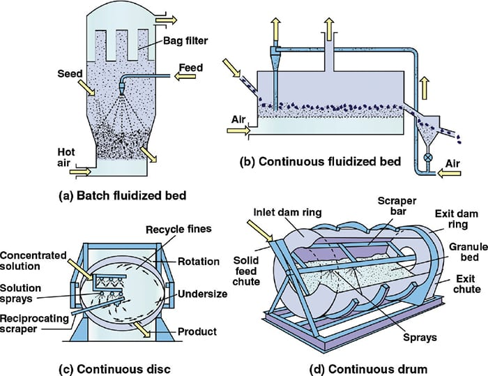 Figure 1.  In wet agglomeration processes, a particulate feed is introduced to a process vessel along with additives