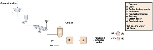 Figure 1. Shown here are the major process steps in the production process for activated carbon